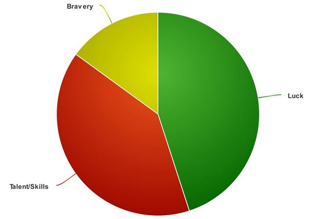 adapted-piechart