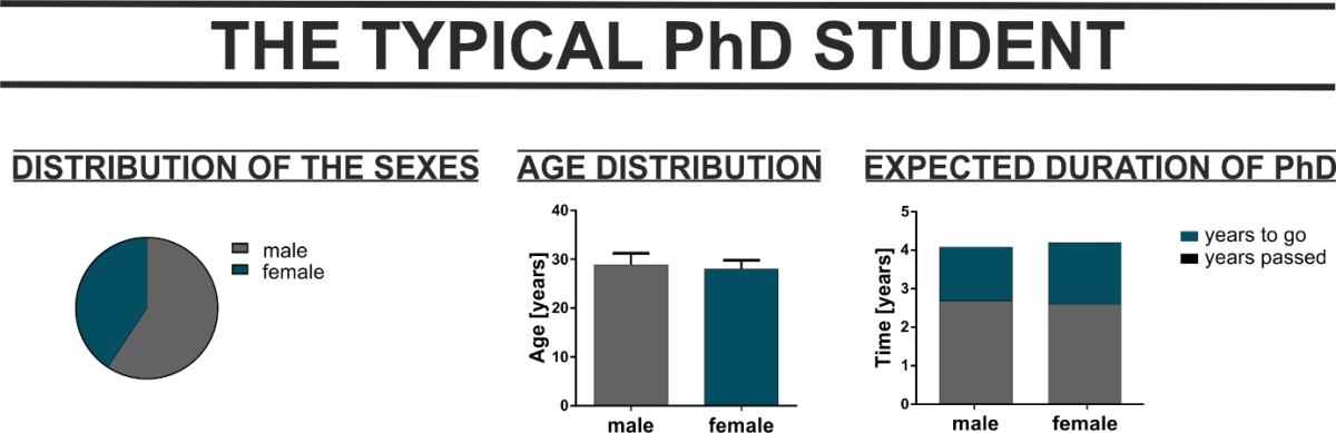 Are you a typical PhD student?