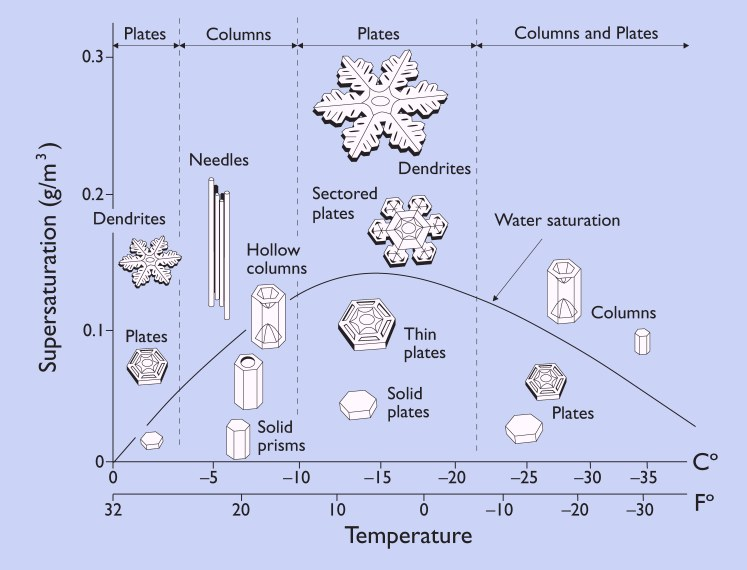 snowflake-morphology-diagram-kg-libbrecht-cal-tech.jpg