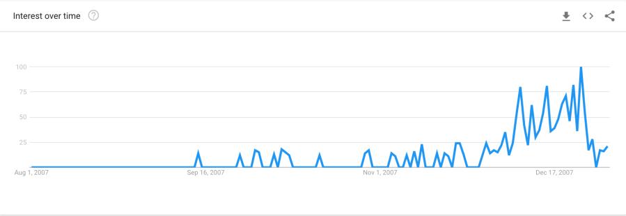 xmas 2007 graph