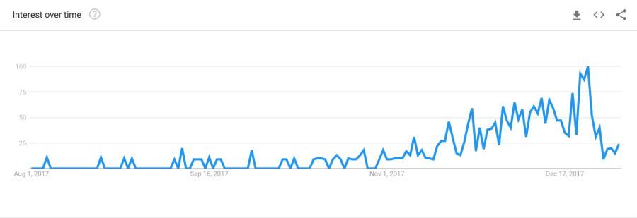 xmas 2017 graph