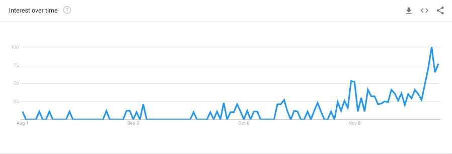 xmas 2018 graph